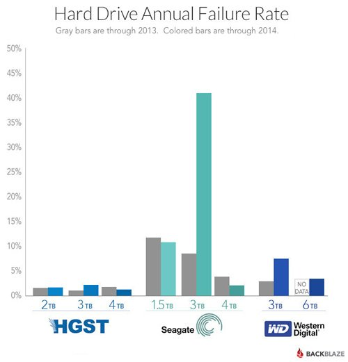 who-makes-best-enterprise-harddrives-annual-failure-rate