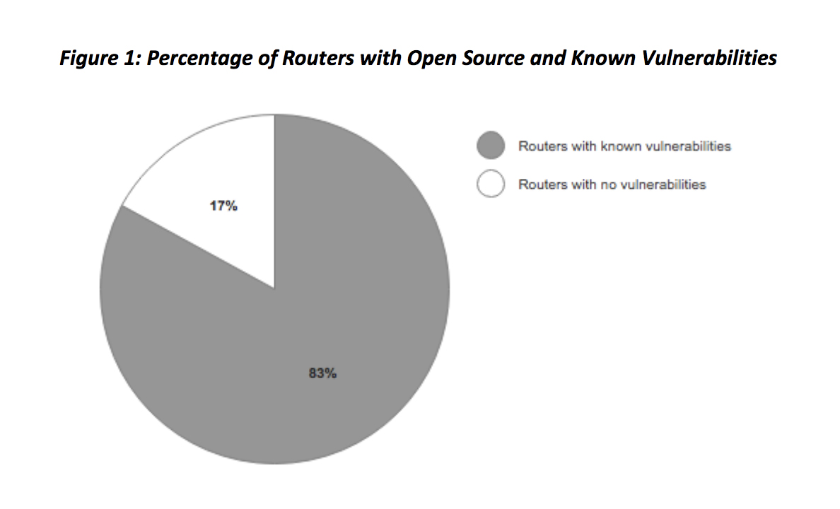 percentage of routers with open source and known vulnerabilities