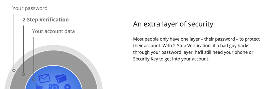 Two-Factor Authentication 2FA Extra Layer of Security (Courtesy of Google Inc)