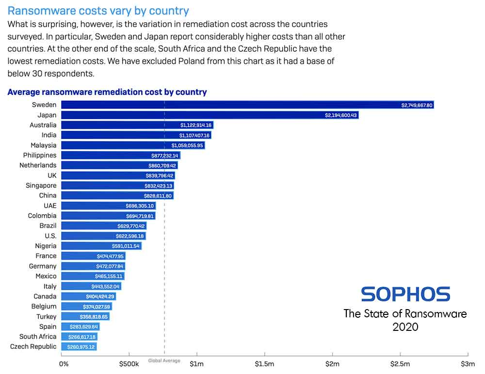 Average Ransomware Recovery Costs By Country, Sophos State of Ransomware 2020
