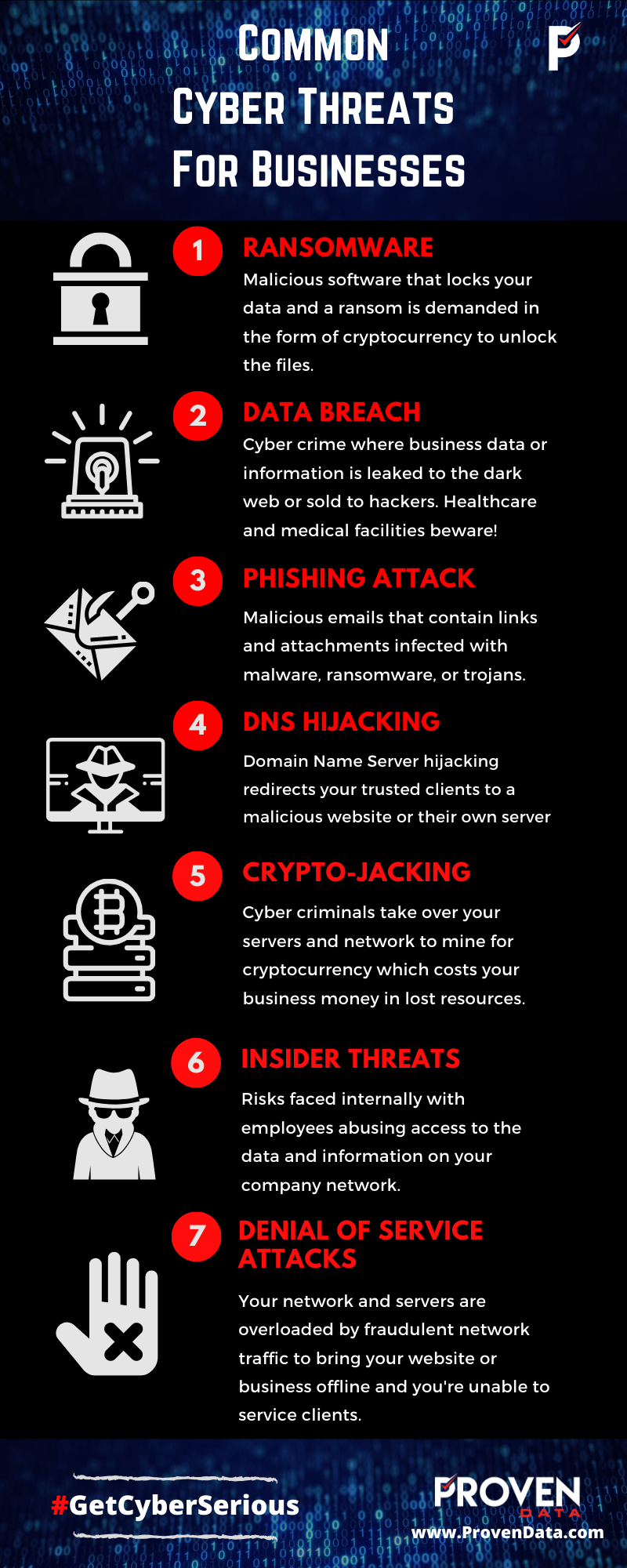Common Cyber Threats For Businesses In 2020