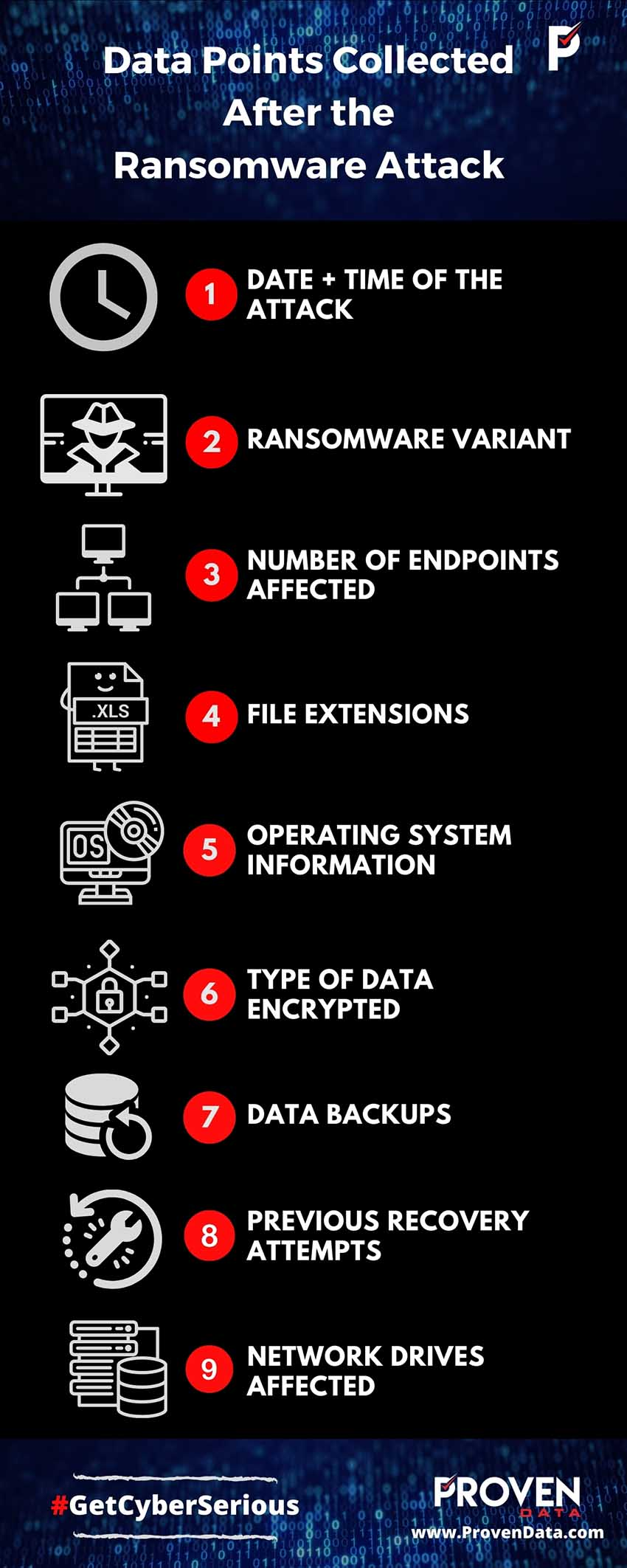 Data Points Collected After the Ransomware Attack