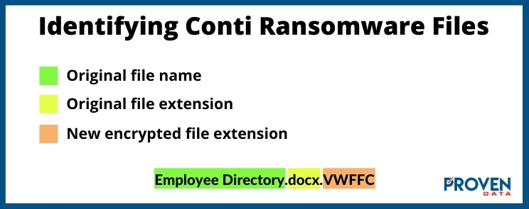 How to Identify Conti Ransomware Files