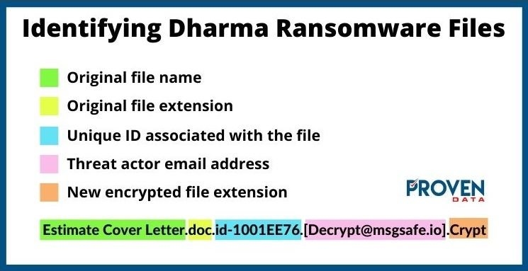 How to Identify Dharma Ransomware Encrypted Files