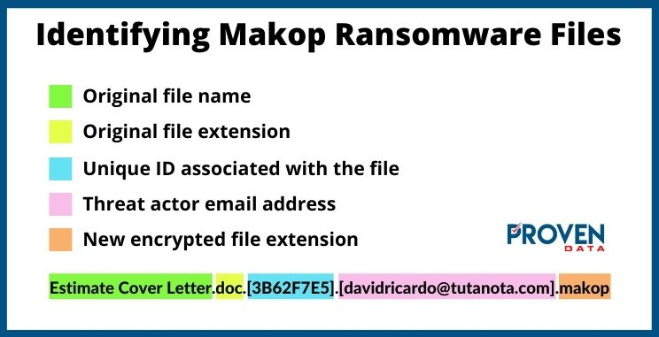 Identifying Makop Encrypted Ransomware Files
