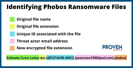Identifying Phobos Ransomware Files Graphic