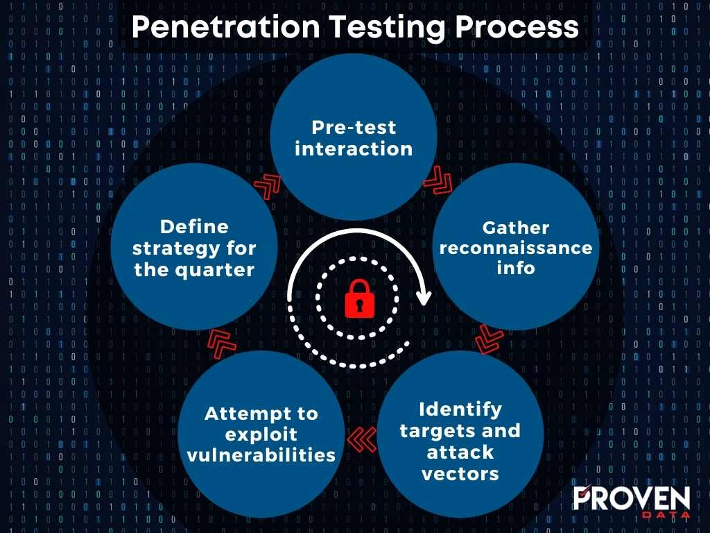 Step by Step Process of Penetration Testing