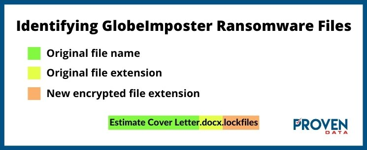 Identifying GlobeImposter Ransomware Files
